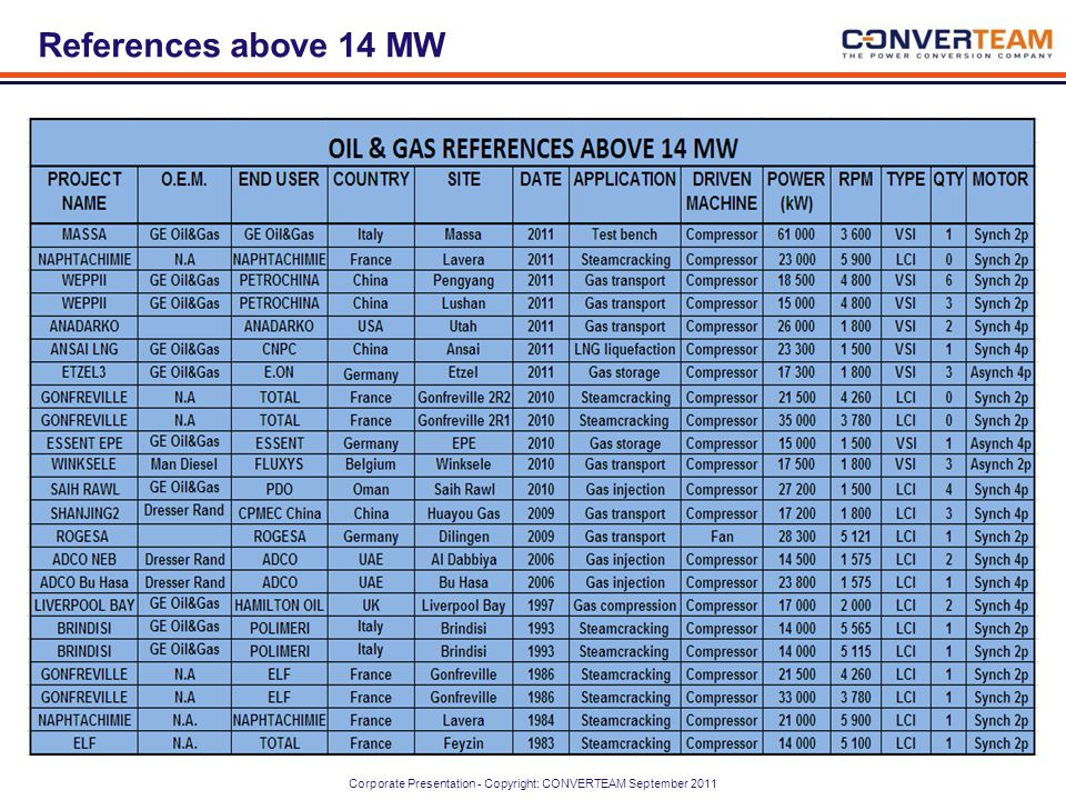 References above 14 MW