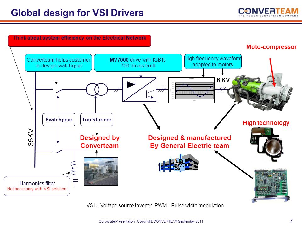 Global design for VSI Drivers