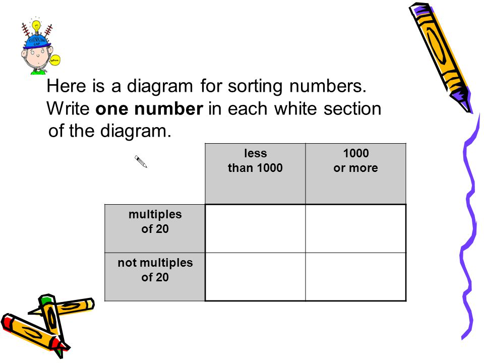 Here is a diagram for sorting numbers.