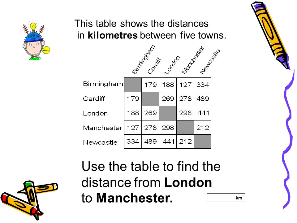 Use the table to find the distance from London to Manchester.