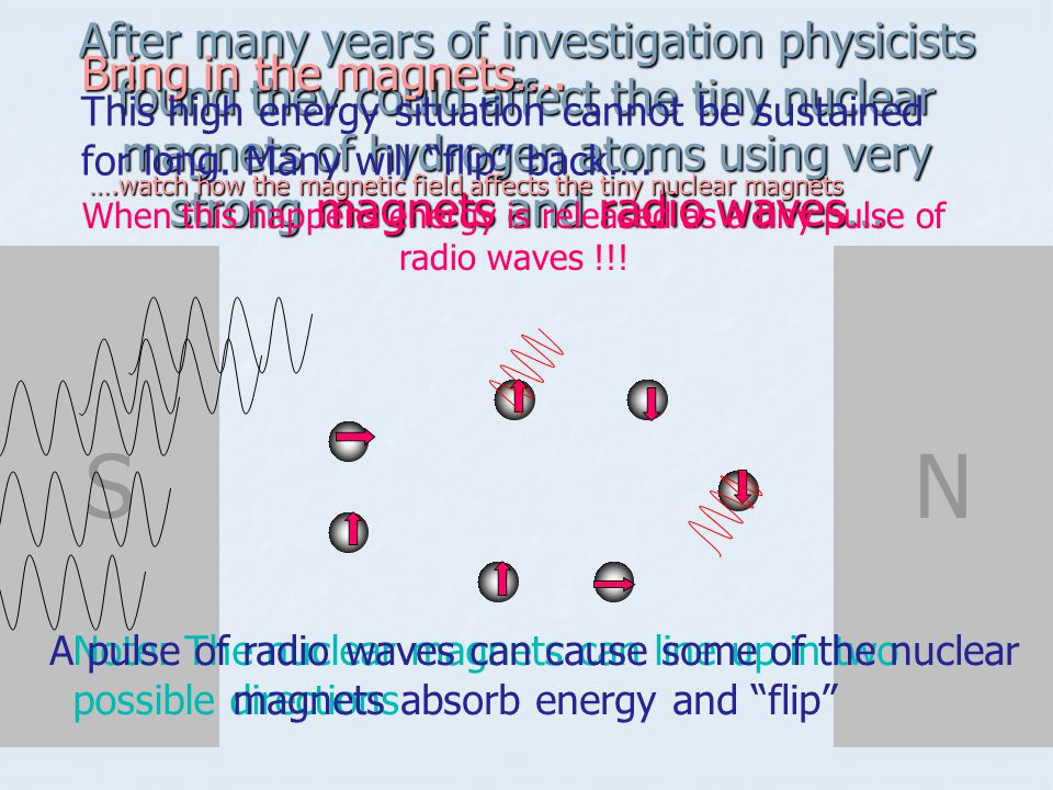 After many years of investigation physicists found they could affect the tiny nuclear magnets of hydrogen atoms using very strong magnets and radio waves…