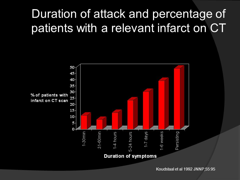 Duration of attack and percentage of patients with a relevant infarct on CT