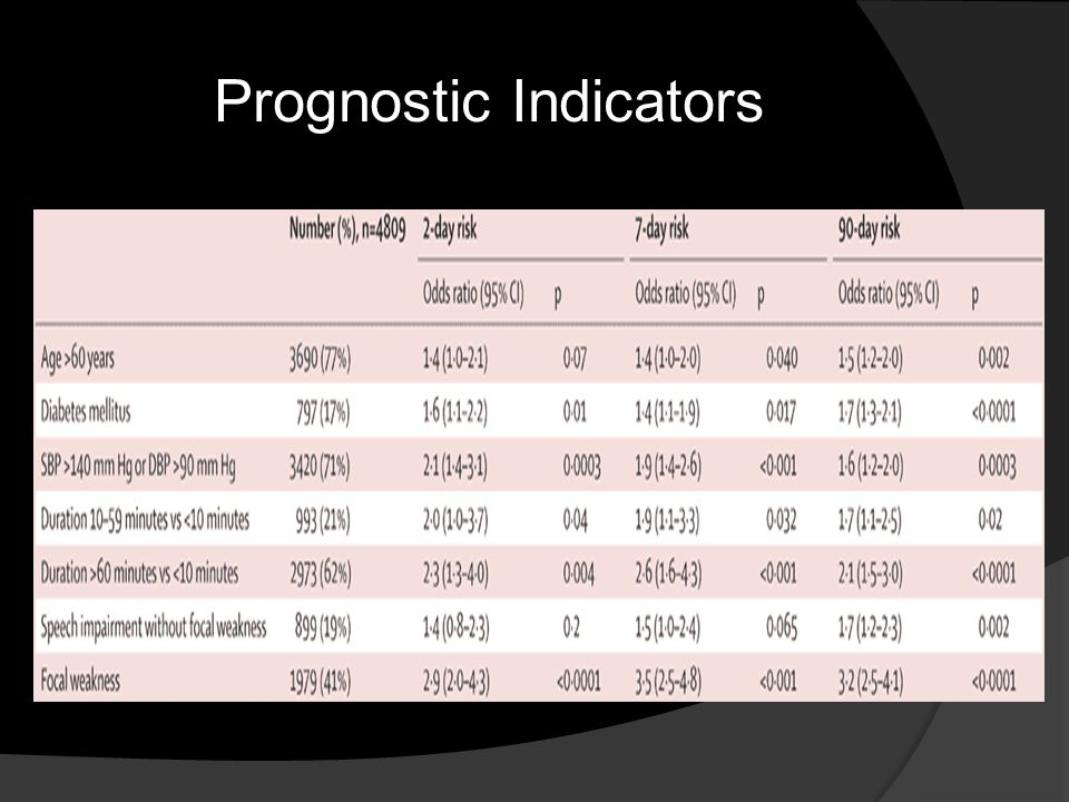 Prognostic Indicators