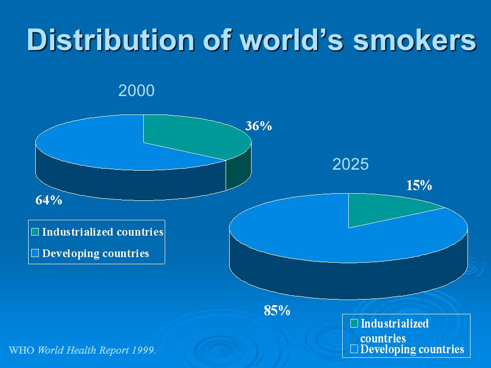 Distribution of world's smokers