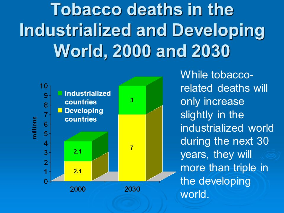 Tobacco deaths in the Industrialized and Developing World, 2000 and 2030