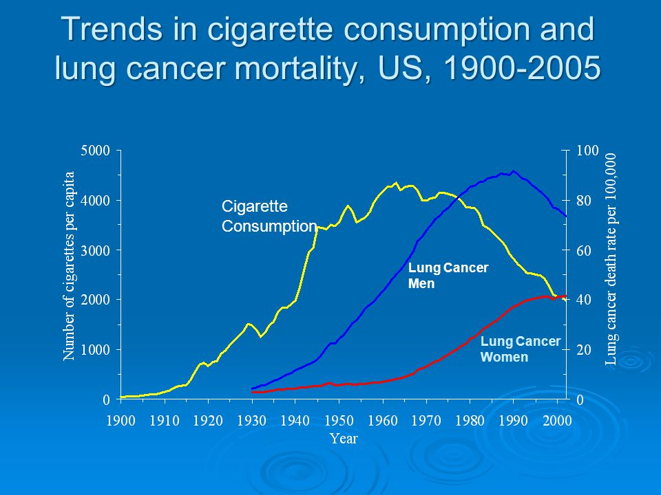 Trends in cigarette consumption and lung cancer mortality, US, 1900-2005
