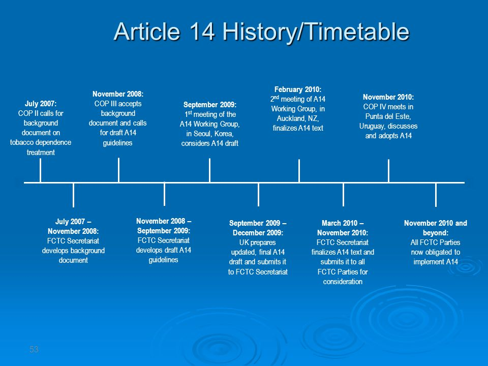 Article 14 History/Timetable