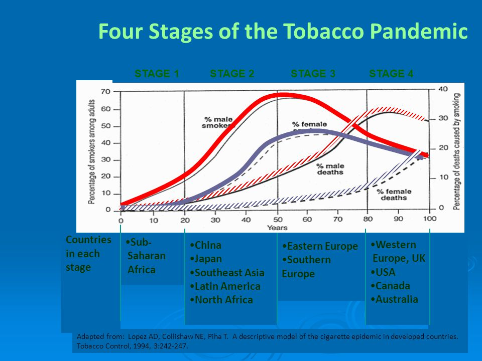 Four Stages of the Tobacco Pandemic