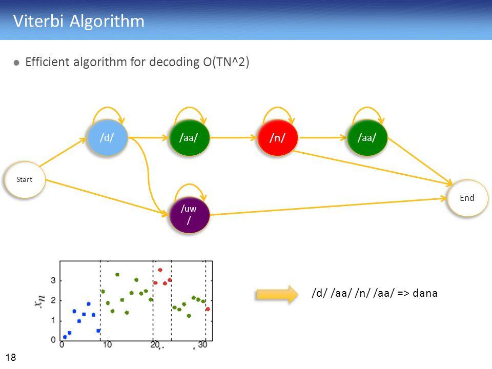 Viterbi Algorithm Efficient algorithm for decoding O(TN^2) /n/