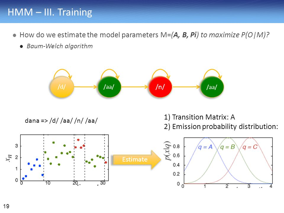 HMM – III. Training How do we estimate the model parameters M=(A, B, Pi) to maximize P(O|M) Baum-Welch algorithm.