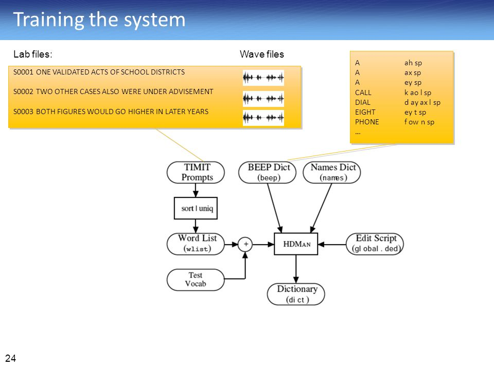 Training the system Lab files: Wave files A ah sp A ax sp A ey sp