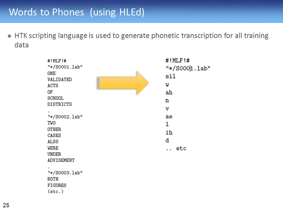 Words to Phones (using HLEd)