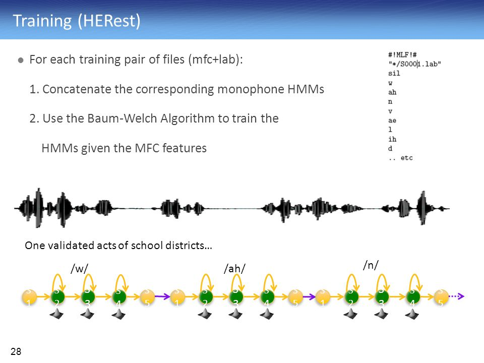 Training (HERest) For each training pair of files (mfc+lab):