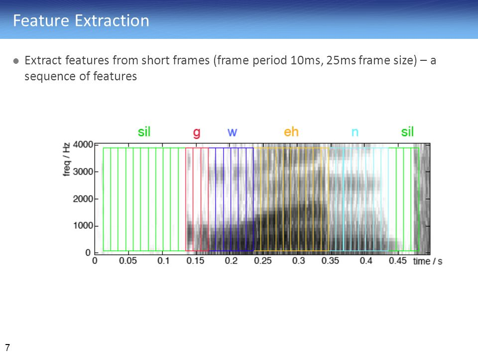 Feature Extraction Extract features from short frames (frame period 10ms, 25ms frame size) – a sequence of features.