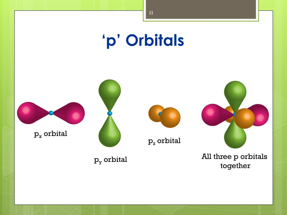 'p' Orbitals