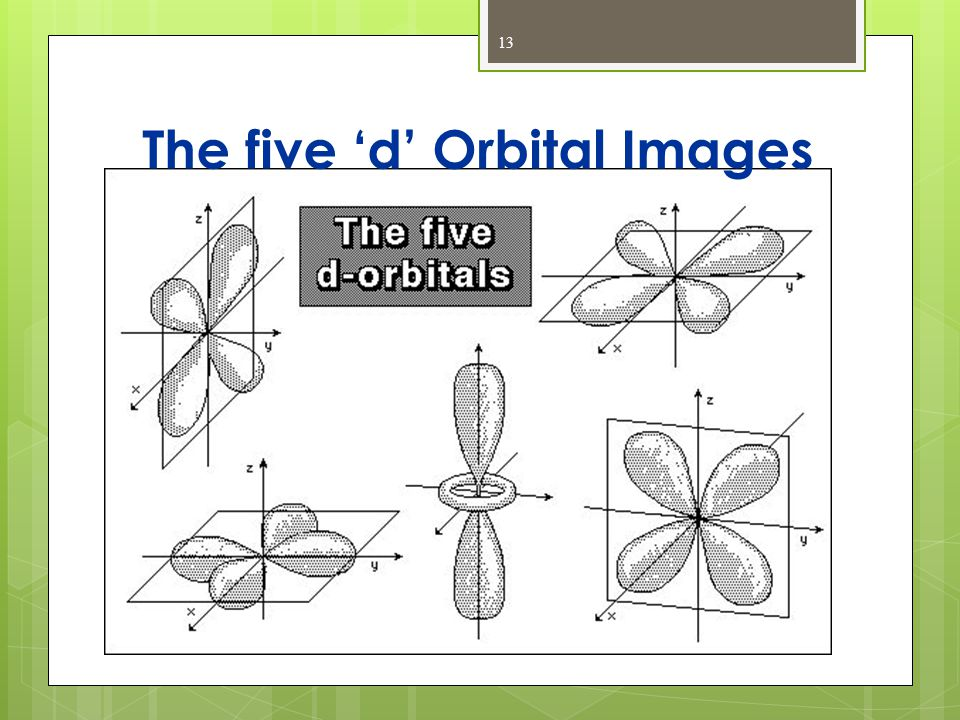 The five 'd' Orbital Images