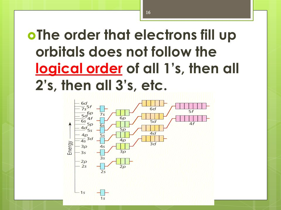 The order that electrons fill up orbitals does not follow the logical order of all 1's, then all 2's, then all 3's, etc.