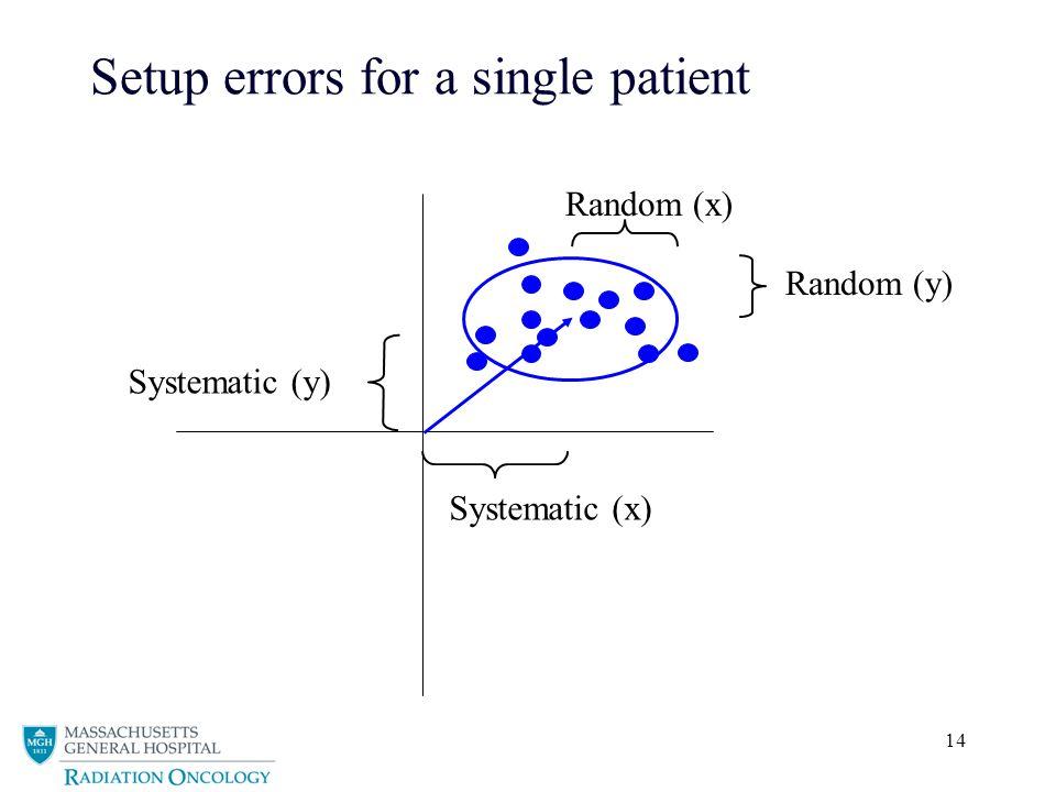 Setup errors for a single patient