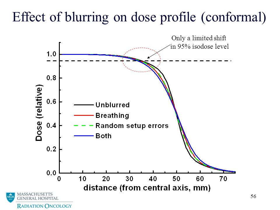 Effect of blurring on dose profile (conformal)