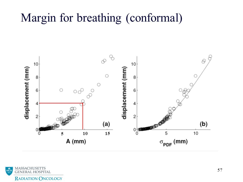 Margin for breathing (conformal)