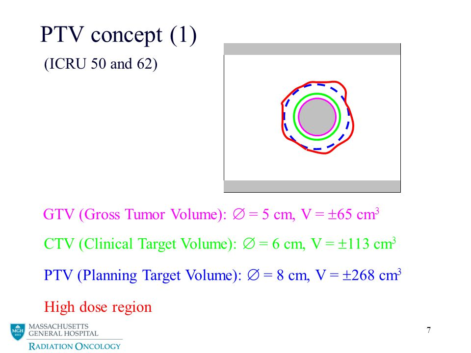 PTV concept (1) (ICRU 50 and 62)