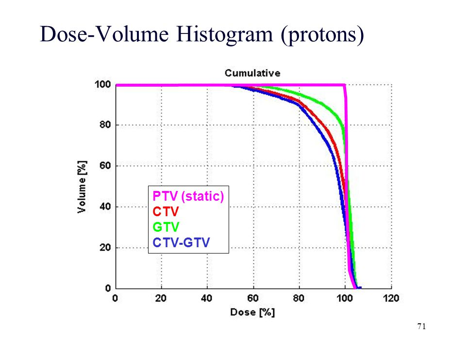 Dose-Volume Histogram (protons)