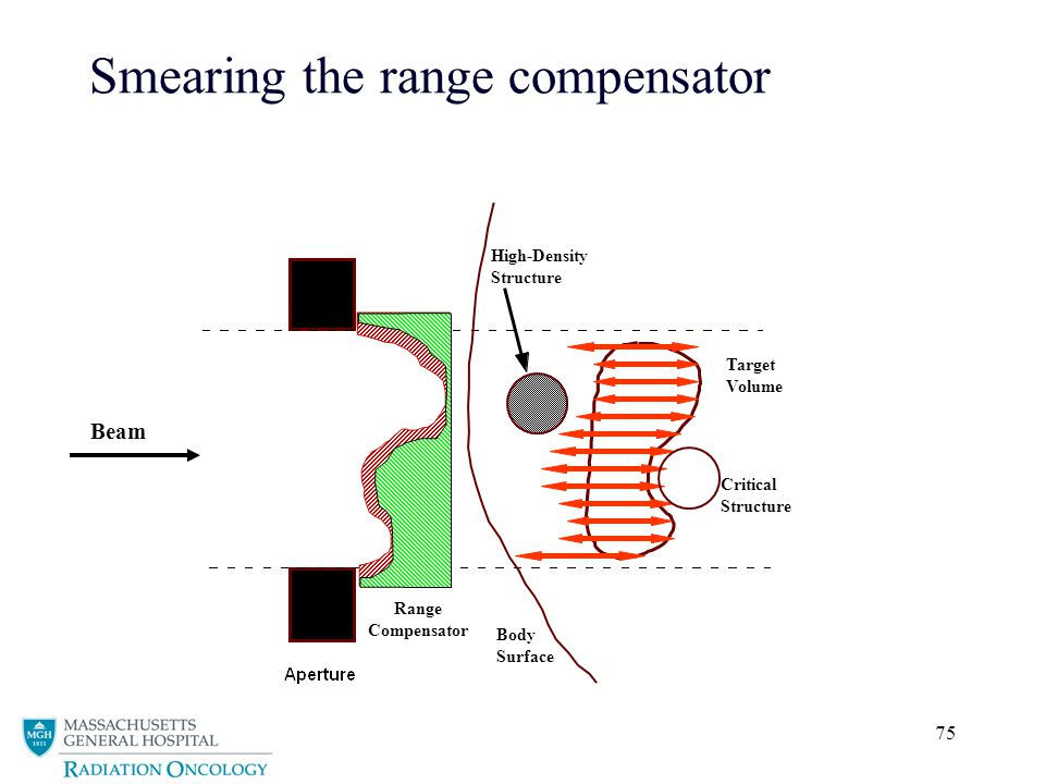 Smearing the range compensator