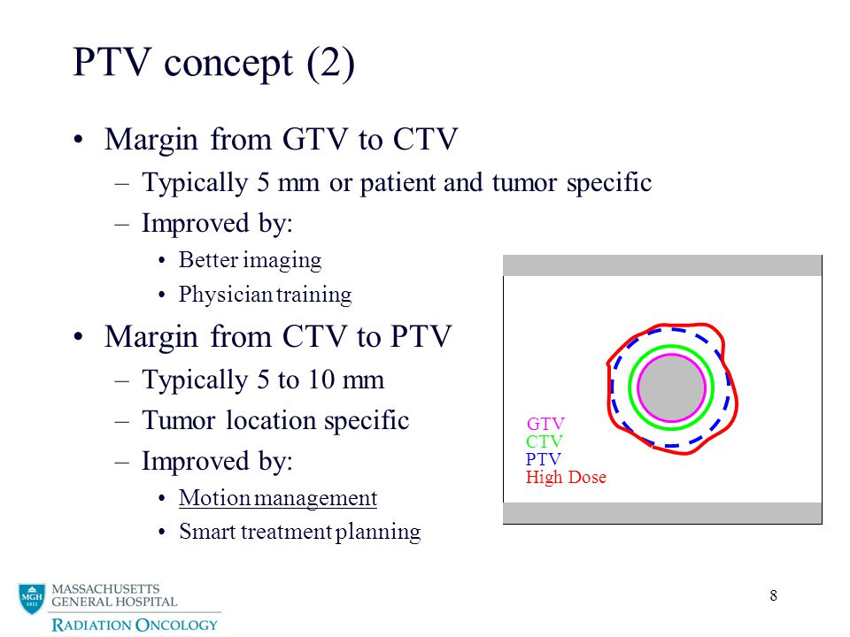 PTV concept (2) Margin from GTV to CTV Margin from CTV to PTV