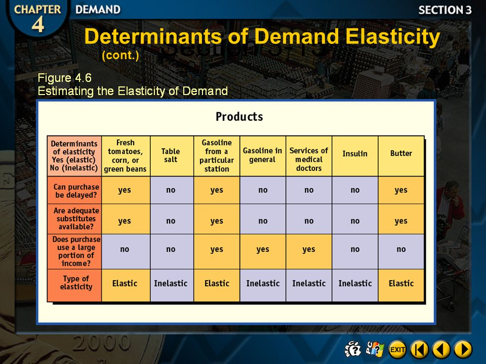 Section 3-15 Determinants of Demand Elasticity (cont.)
