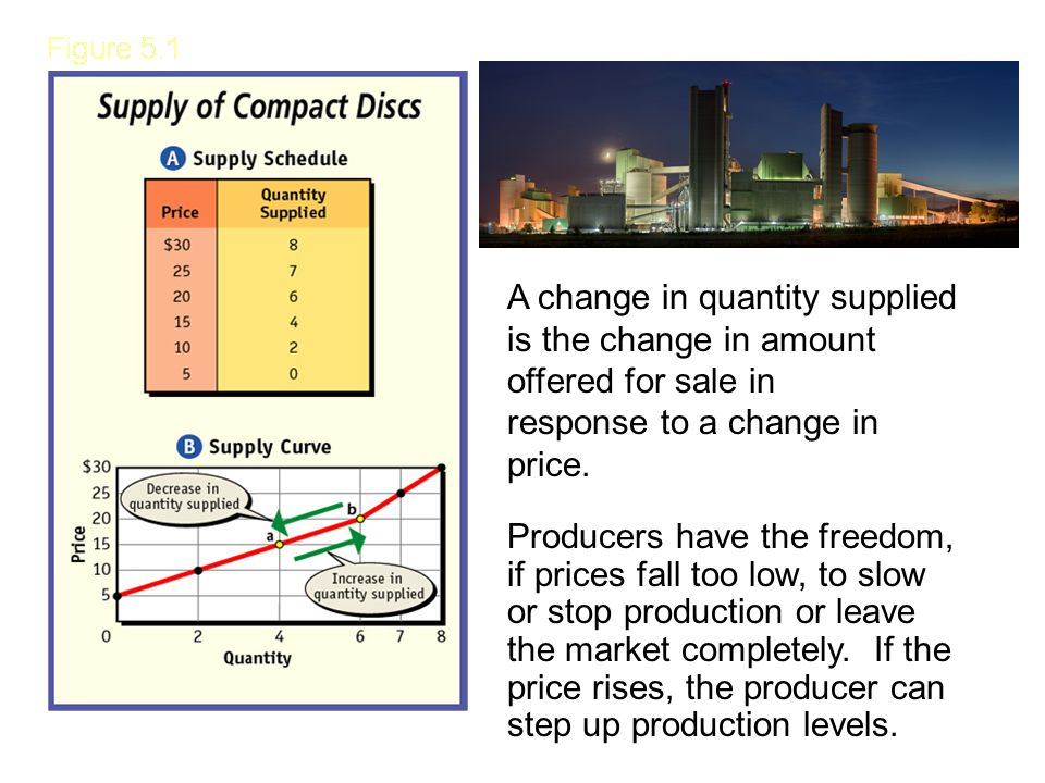 A change in quantity supplied is the change in amount offered for sale in response to a change in price.