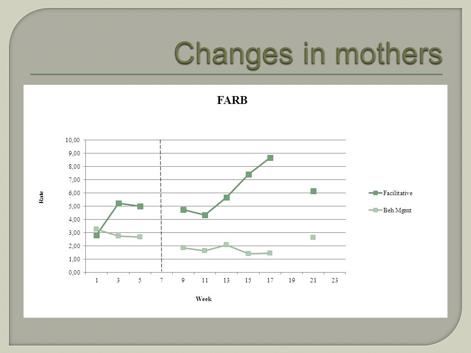 Changes in mothers