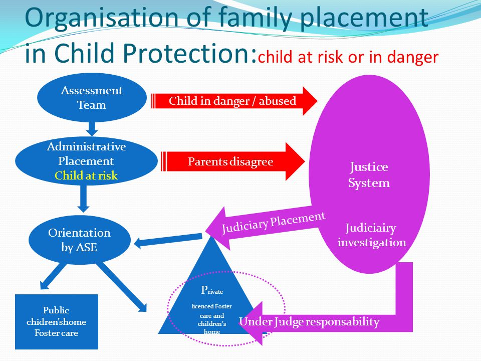 Organisation of family placement in Child Protection:child at risk or in danger