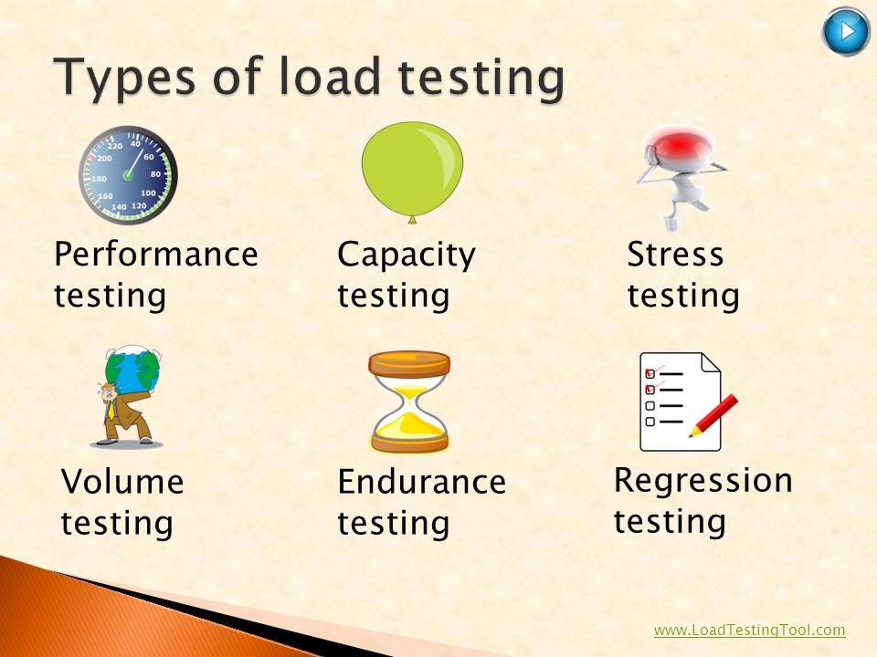 Types of load testing Performance testing Capacity testing
