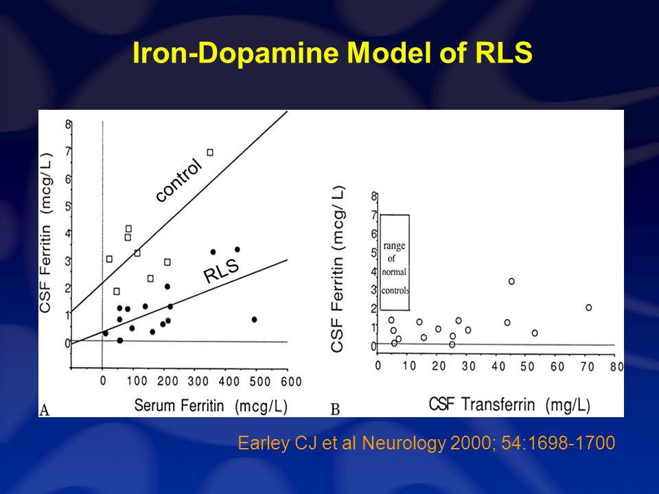 MRI Measurement of Brain Iron in RLS Patients
