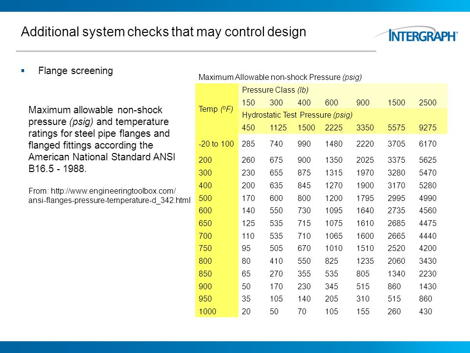 Additional system checks that may control design