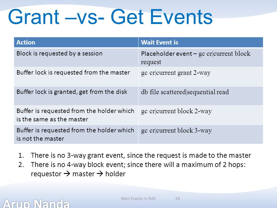 Grant –vs- Get Events Action. Wait Event is. Block is requested by a session. Placeholder event – gc cr|current block request.