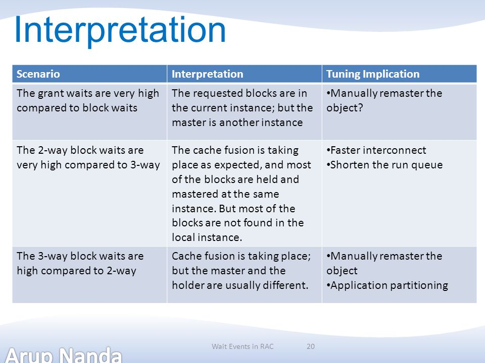 Interpretation Scenario Interpretation Tuning Implication
