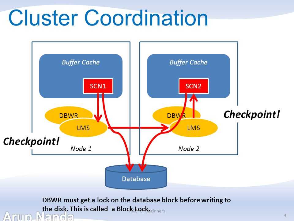 Cluster Coordination Checkpoint! Checkpoint! Node 1 Node 2