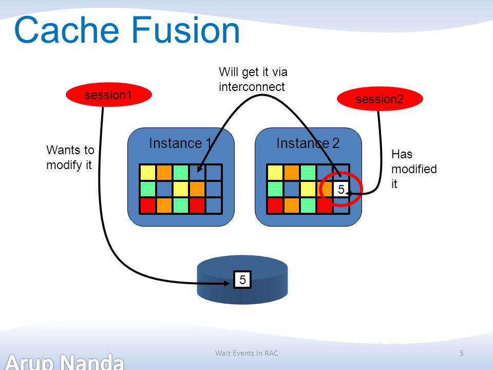Cache Fusion Instance 1 Instance 2 Will get it via interconnect