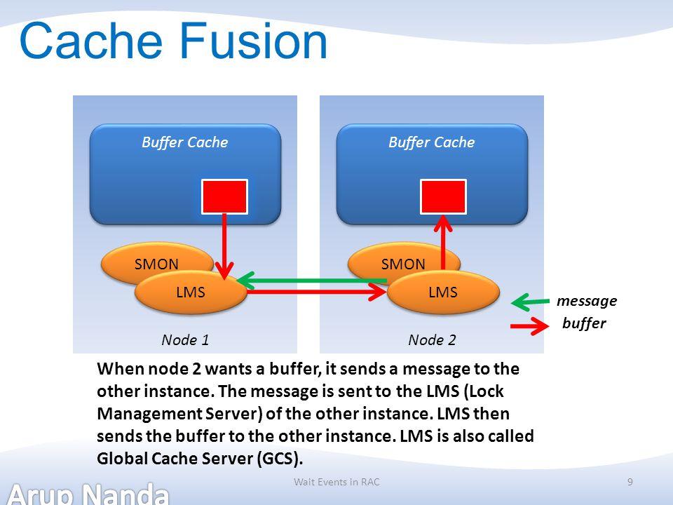Cache Fusion Node 1. Node 2. Buffer Cache. Buffer Cache. SMON. SMON. LMS. LMS. message. buffer.