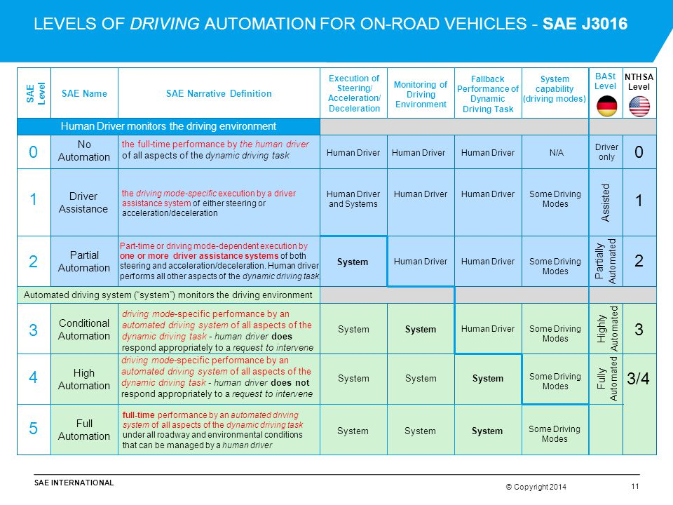 LEVELS OF DRIVING AUTOMATION FOR ON-ROAD VEHICLES - SAE J3016