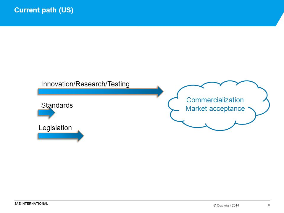 Current path (US) Innovation/Research/Testing. Commercialization.