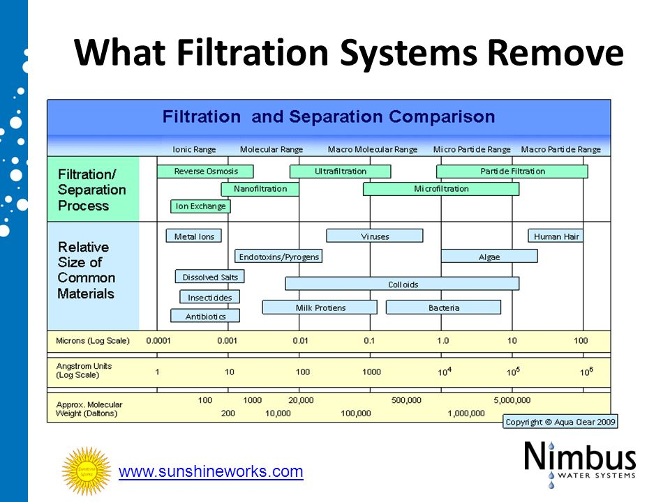 What Filtration Systems Remove