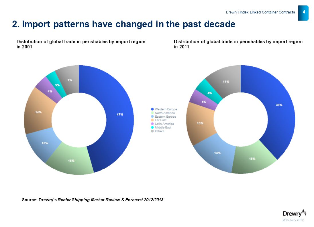 2. Import patterns have changed in the past decade