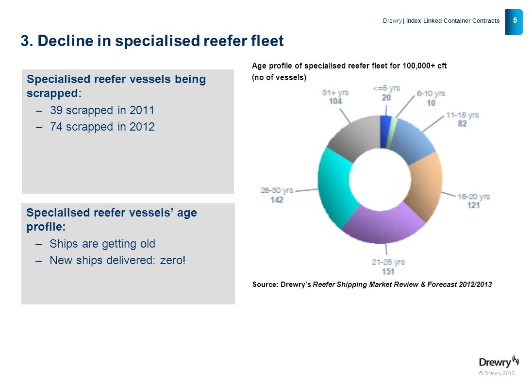 3. Decline in specialised reefer fleet