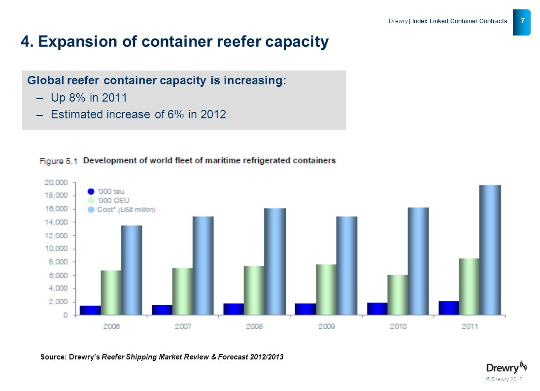 4. Expansion of container reefer capacity