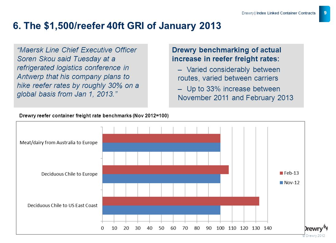 6. The $1,500/reefer 40ft GRI of January 2013
