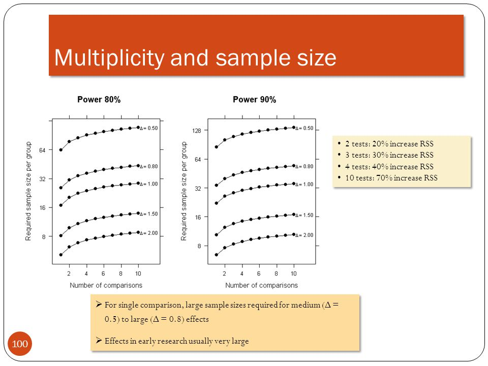 Multiplicity and sample size