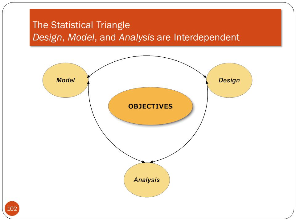 The Statistical Triangle Design, Model, and Analysis are Interdependent