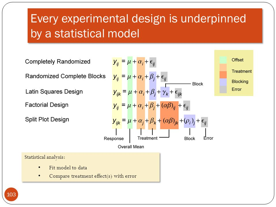 Every experimental design is underpinned by a statistical model